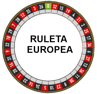 La Ruleta Europea o Ruleta Francesa