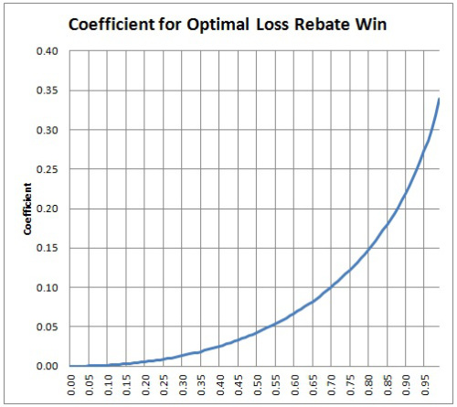 the loss rebate coefficient